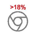 Более 18% покупают товар или заказывают услугу в интернете.