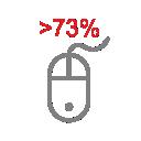 Более 73% пользователей ищут информацию о продукте пред покупкой.